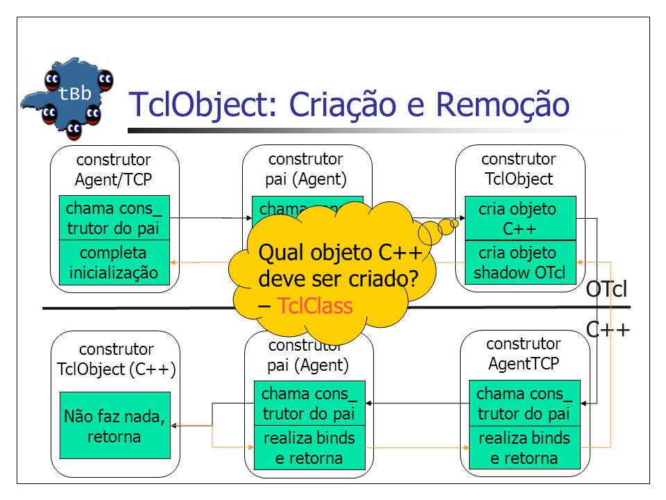 TclObject: Criação e Remoção C++ OTcl chama cons_ trutor do pai construtor Agent/TCP construtor pai (Agent) chama cons_ trutor do pai construtor TclOb