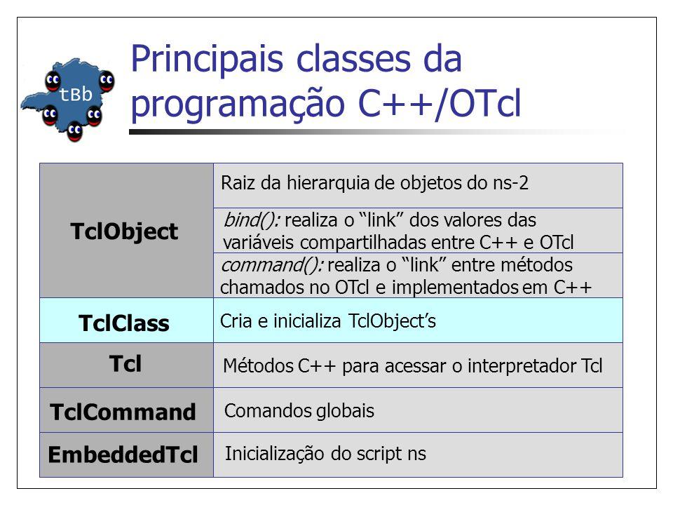 Principais classes da programação C++/OTcl TclClass Cria e inicializa TclObjects Tcl Métodos C++ para acessar o interpretador Tcl TclCommand Comandos globais EmbeddedTcl Inicialização do script ns bind(): realiza o link dos valores das variáveis compartilhadas entre C++ e OTcl TclObject command(): realiza o link entre métodos chamados no OTcl e implementados em C++ Raiz da hierarquia de objetos do ns-2