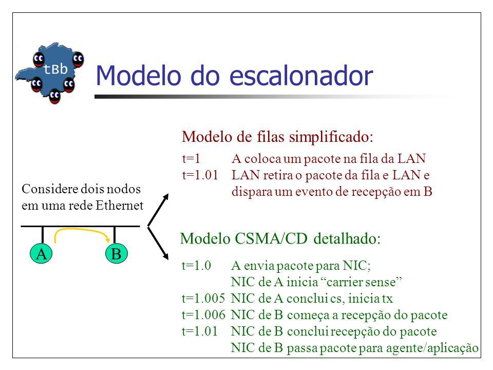 Modelo do escalonador Considere dois nodos em uma rede Ethernet AB Modelo de filas simplificado: t=1A coloca um pacote na fila da LAN t=1.01LAN retira o pacote da fila e LAN e dispara um evento de recepção em B Modelo CSMA/CD detalhado: t=1.0A envia pacote para NIC; NIC de A inicia carrier sense t=1.005NIC de A conclui cs, inicia tx t=1.006NIC de B começa a recepção do pacote t=1.01NIC de B conclui recepção do pacote NIC de B passa pacote para agente/aplicação
