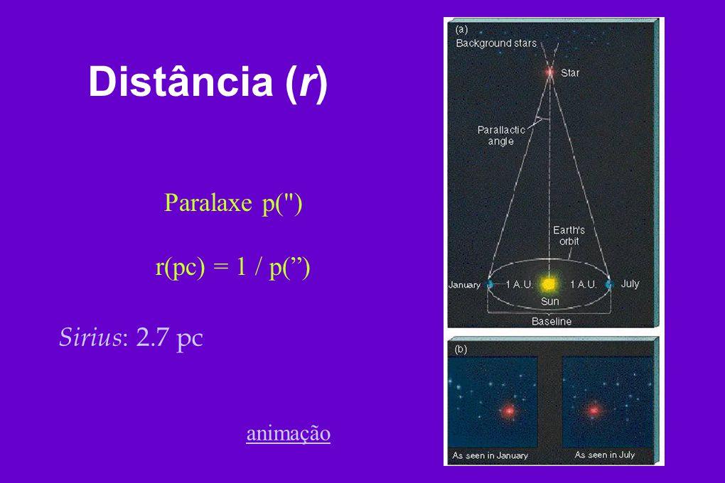 Distância (r) Paralaxe p(