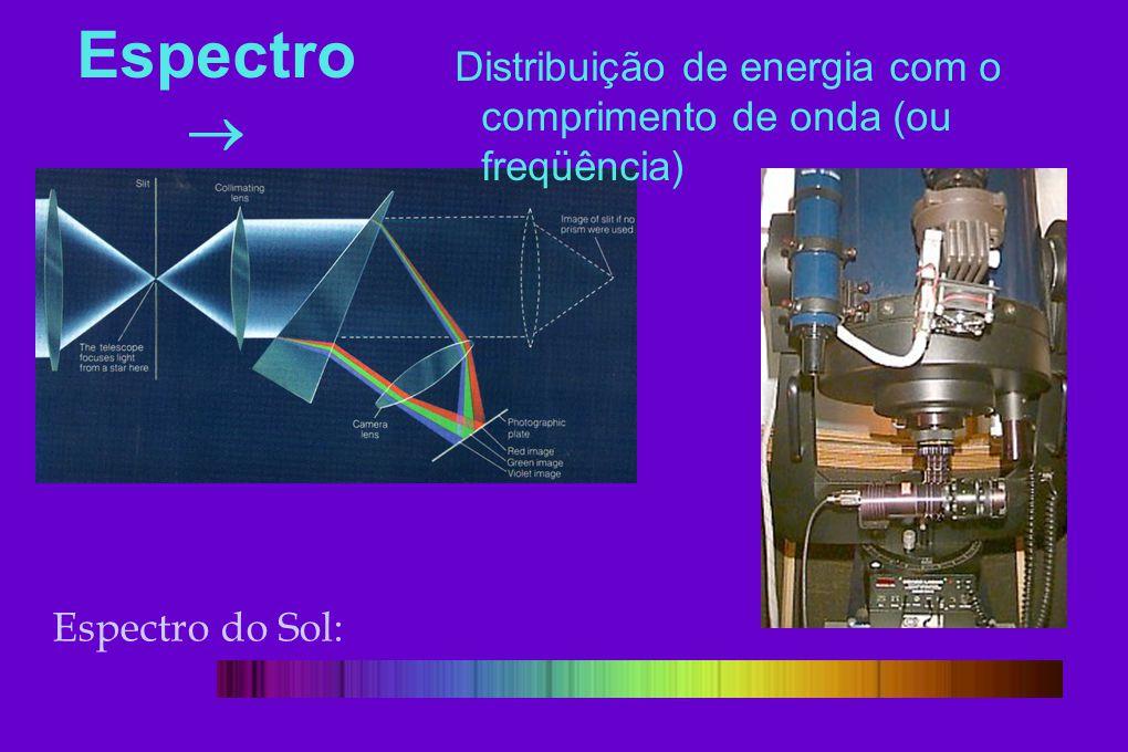 Espectro do Sol: Espectro Distribuição de energia com o comprimento de onda (ou freqüência)