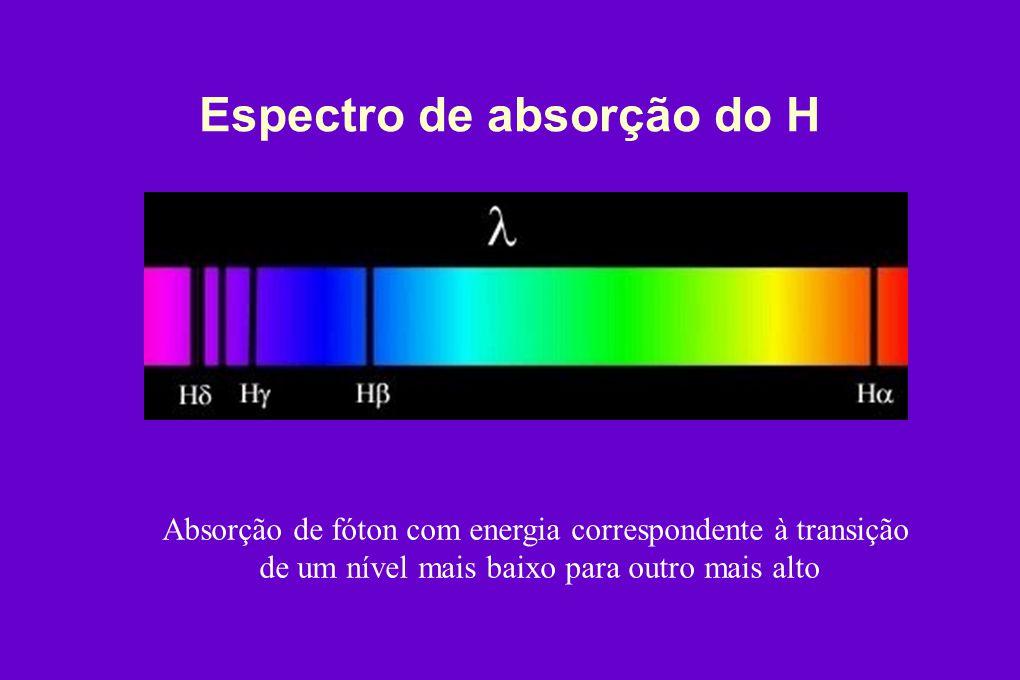 Espectro de absorção do H Absorção de fóton com energia correspondente à transição de um nível mais baixo para outro mais alto