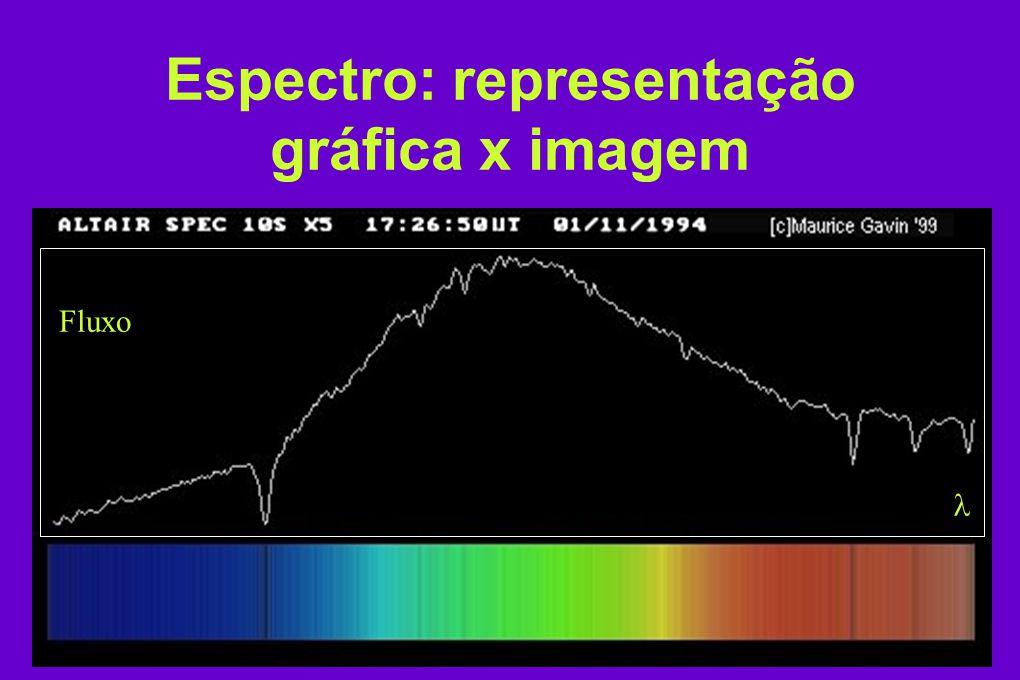 Espectro: representação gráfica x imagem Fluxo
