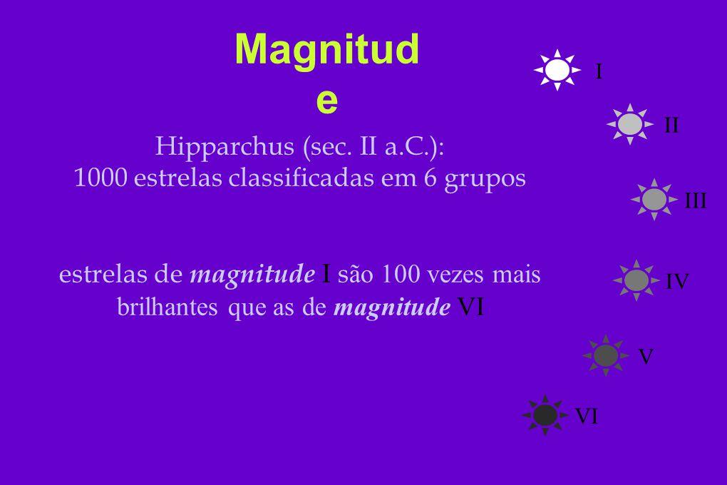 Escala de Magnitude (m) Estrelas com 1 < m < 6 m F ( fluxo=energia emitida por segundo e por unidade de área ) Definição precisa m 6 - m 1 = 5 F 1 /F 6 =100 Escala do olho humano log m 6 - m 1 = cte* log(F 1 /F 6 ) cte = 2.5