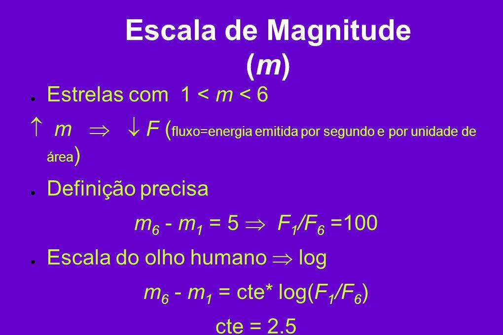 Escala de Magnitude (m) Estrelas com 1 < m < 6 m F ( fluxo=energia emitida por segundo e por unidade de área ) Definição precisa m 6 - m 1 = 5 F 1 /F