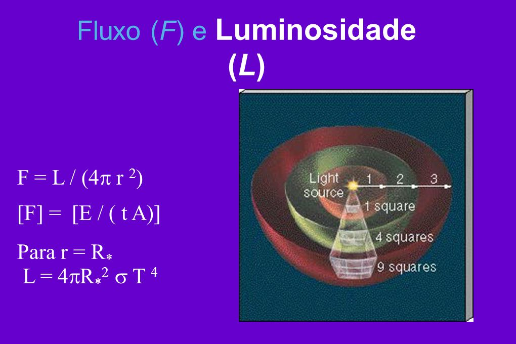 F = L / (4 r 2 ) [F] = [E / ( t A)] Para r = R * L = 4 R * 2 T 4 Fluxo (F) e Luminosidade (L)