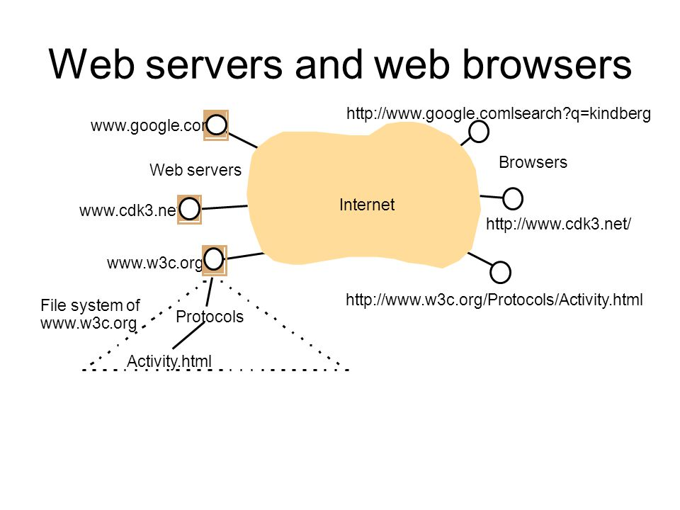 Web servers and web browsers Internet Browsers Web servers www.google.com www.cdk3.net www.w3c.org Protocols Activity.html http://www.w3c.org/Protocols/Activity.html http://www.google.comlsearch q=kindberg http://www.cdk3.net/ File system of www.w3c.org