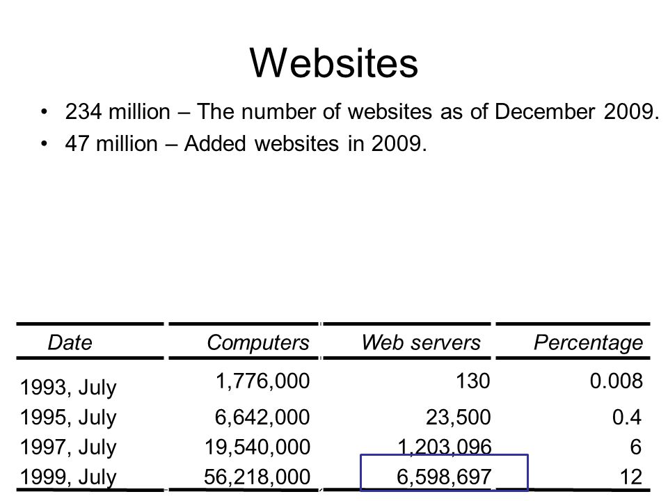 Websites 234 million – The number of websites as of December 2009.