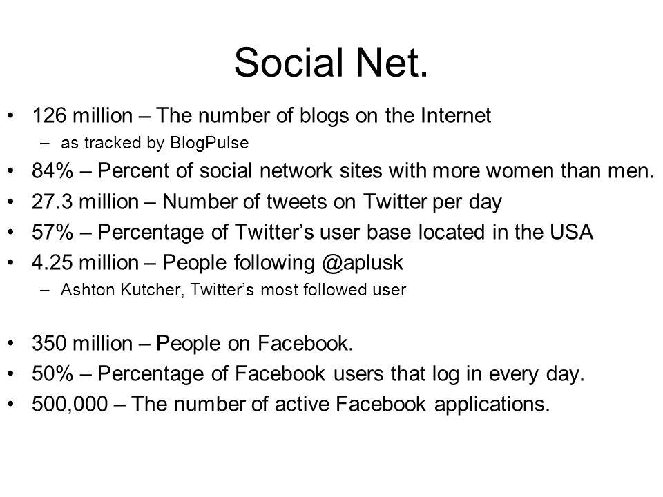 Social Net.