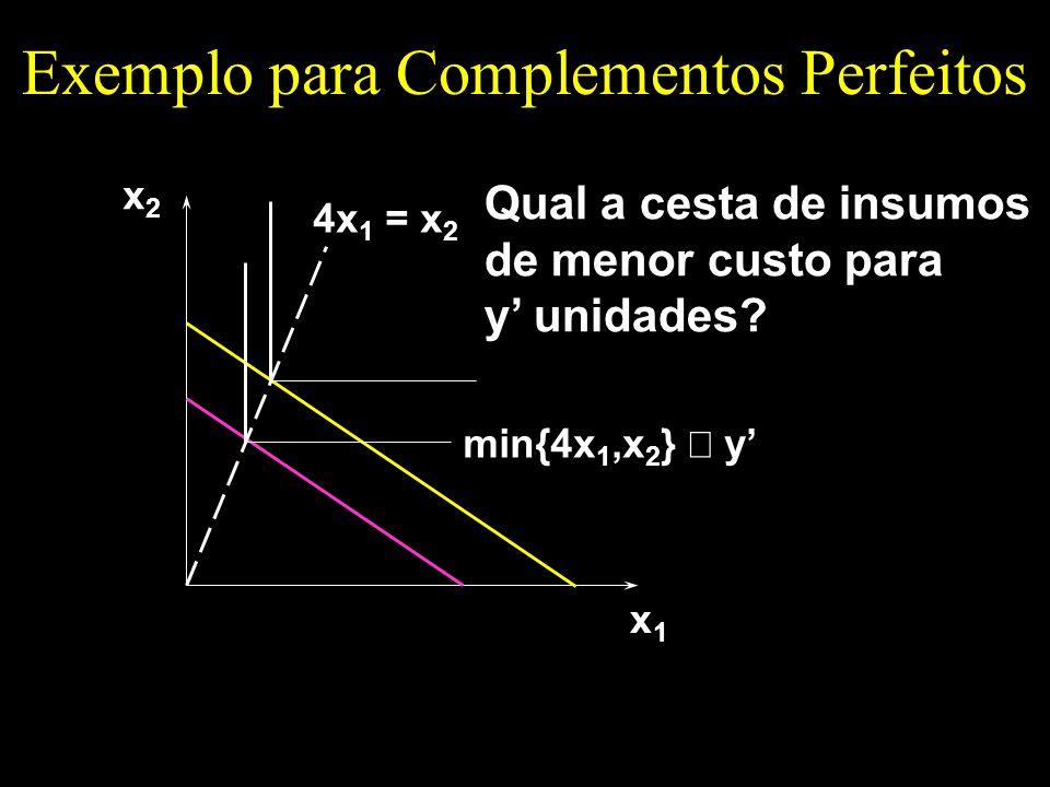 Exemplo para Complementos Perfeitos x1x1 x2x2 4x 1 = x 2 min{4x 1,x 2 } y Qual a cesta de insumos de menor custo para y unidades?