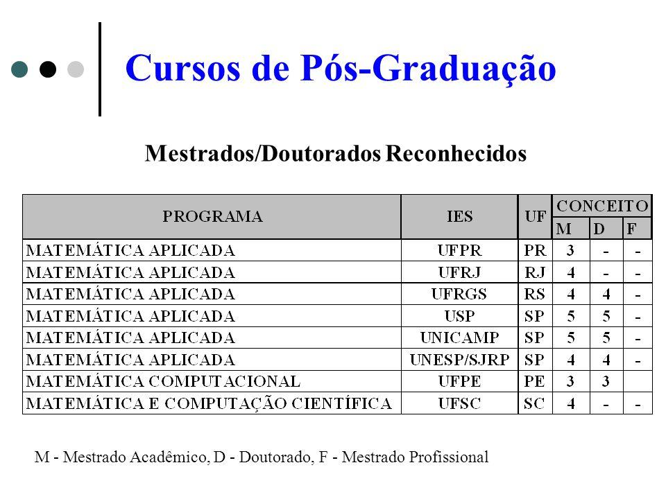Mestrados/Doutorados Reconhecidos M - Mestrado Acadêmico, D - Doutorado, F - Mestrado Profissional Cursos de Pós-Graduação