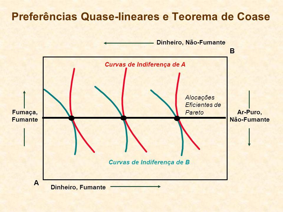 Preferências Quase-lineares e Teorema de Coase A Fumaça, Fumante Ar-Puro, Não-Fumante B Dinheiro, Não-Fumante Dinheiro, Fumante Alocações Eficientes de Pareto Curvas de Indiferença de A Curvas de Indiferença de B
