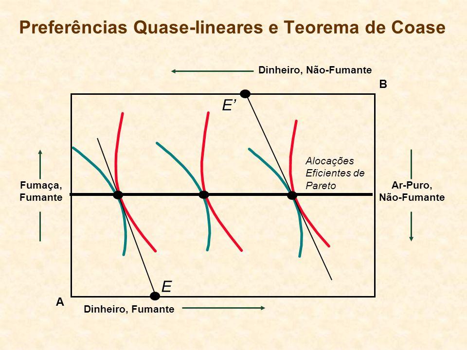 Preferências Quase-lineares e Teorema de Coase A Fumaça, Fumante Ar-Puro, Não-Fumante B Dinheiro, Não-Fumante Dinheiro, Fumante Alocações Eficientes de Pareto E E