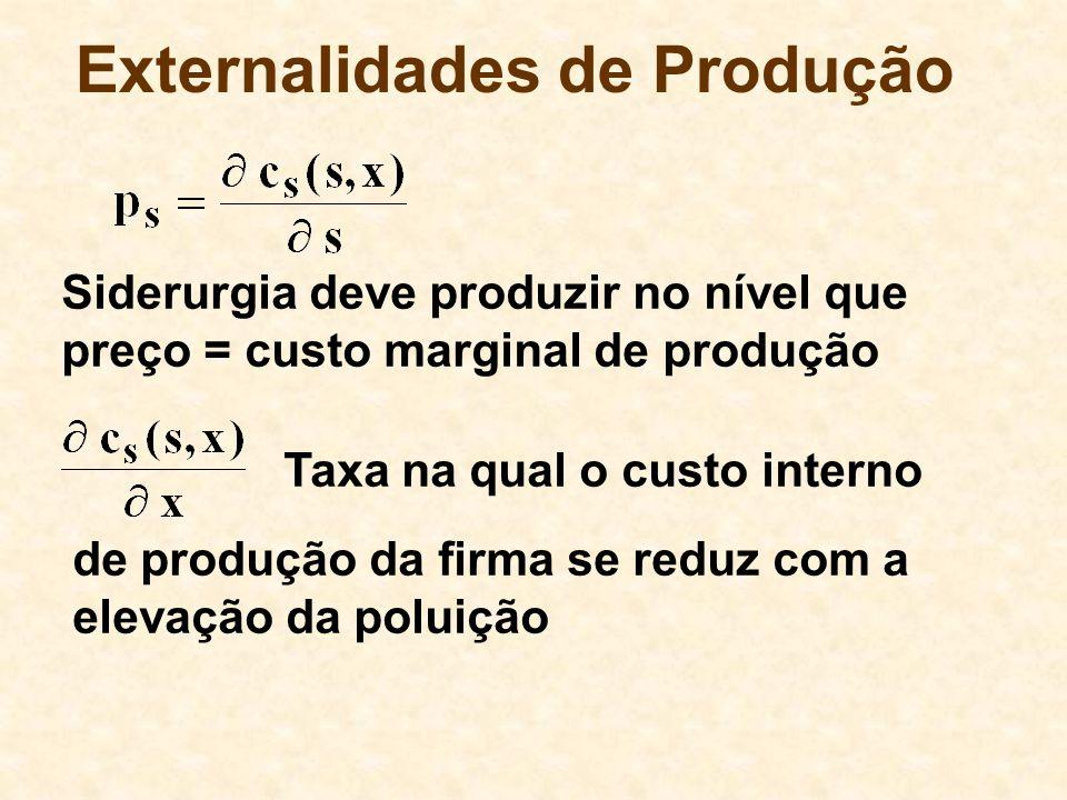 Externalidades de Produção Taxa na qual o custo interno de produção da firma se reduz com a elevação da poluição Siderurgia deve produzir no nível que preço = custo marginal de produção