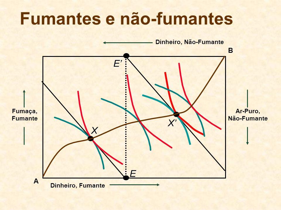 A Tragédia dos Comuns u Para c = c*, o ganho médio por vaca criada é dado que f > 0 e f < 0.