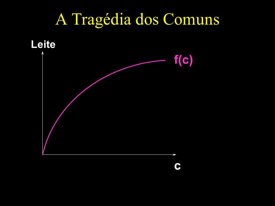 A Tragédia dos Comuns c Leite f(c)