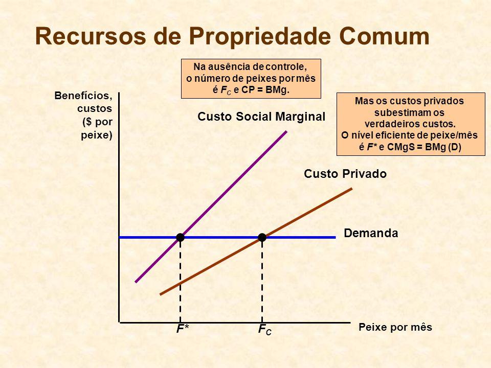 Recursos de Propriedade Comum Peixe por mês Benefícios, custos ($ por peixe) Demanda Mas os custos privados subestimam os verdadeiros custos.