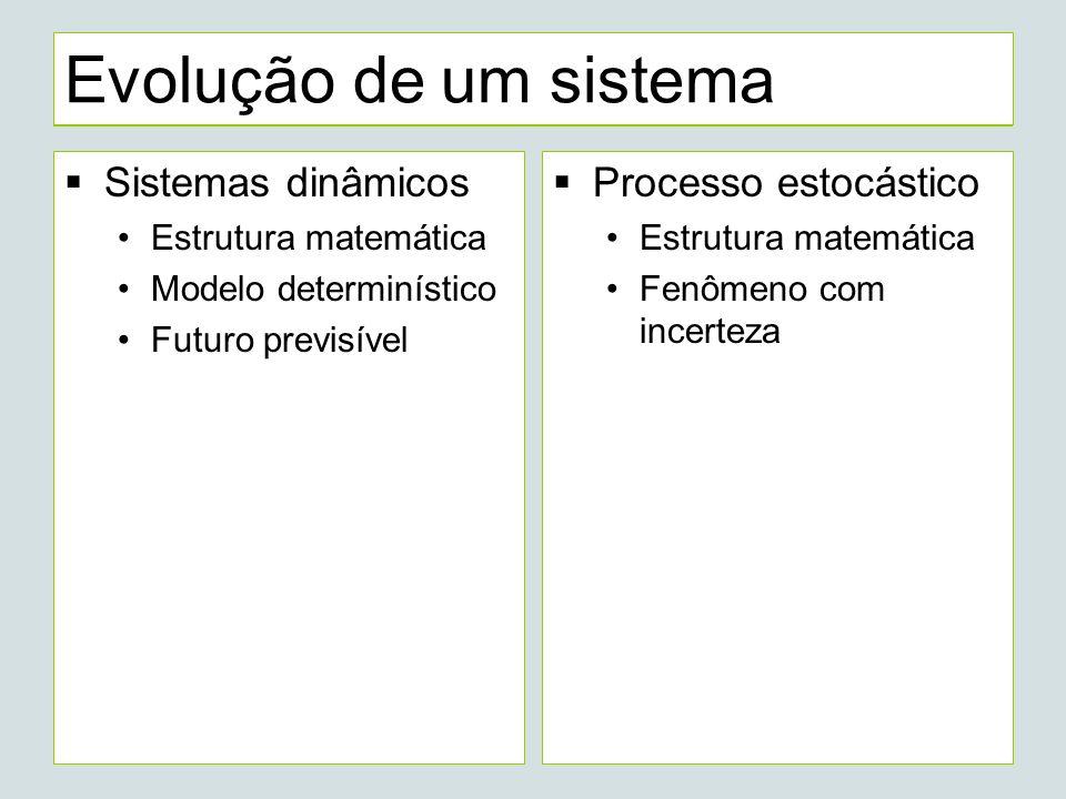 Processo estocástico Três componentes: 1.Espaço de estados 2.Linha do tempo Ordenado linearmente Estrutura que permite ir precisamente à frente ou para trás 3.Medida de probabilidade