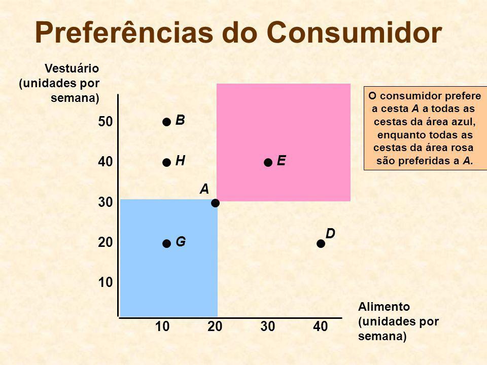 O consumidor prefere a cesta A a todas as cestas da área azul, enquanto todas as cestas da área rosa são preferidas a A. Preferências do Consumidor Al
