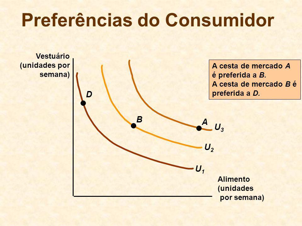U2U2 U3U3 Preferências do Consumidor Alimento (unidades por semana) Vestuário (unidades por semana) U1U1 A B D A cesta de mercado A é preferida a B. A