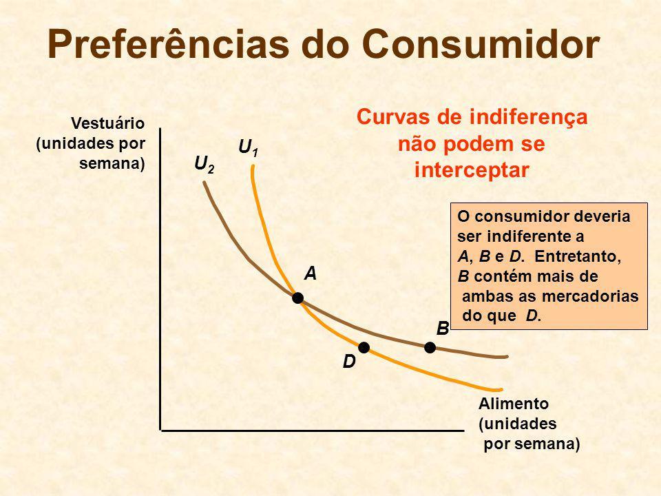 U1U1 U2U2 Preferências do Consumidor Alimento (unidades por semana) Vestuário (unidades por semana) A D B O consumidor deveria ser indiferente a A, B