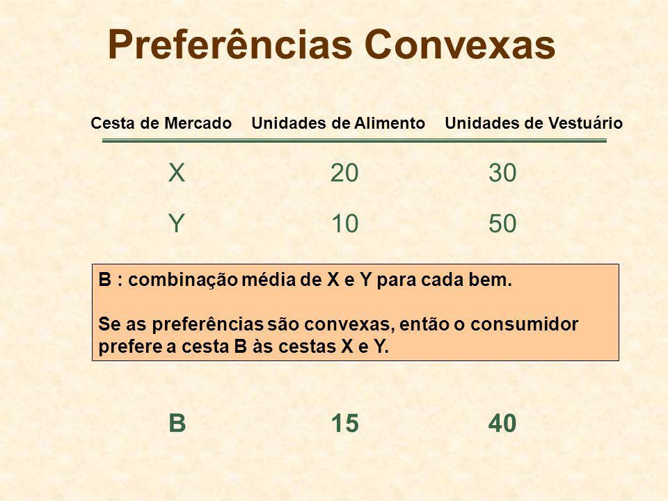 Preferências Convexas X2030 Y1050 B1540 Cesta de Mercado Unidades de Alimento Unidades de Vestuário B : combinação média de X e Y para cada bem. Se as