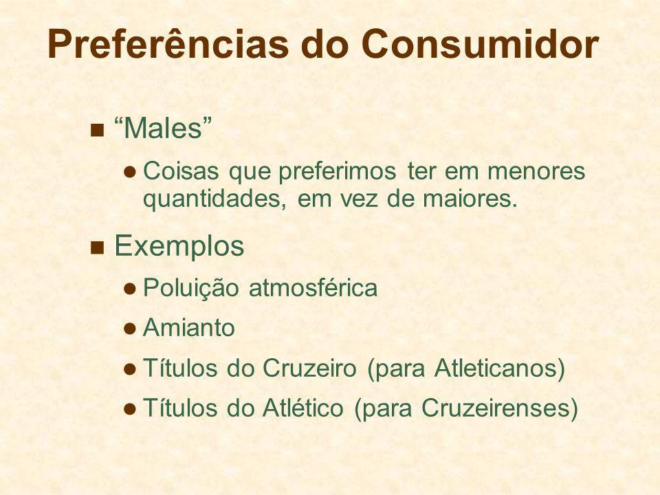 Preferências do Consumidor Males Coisas que preferimos ter em menores quantidades, em vez de maiores. Exemplos Poluição atmosférica Amianto Títulos do