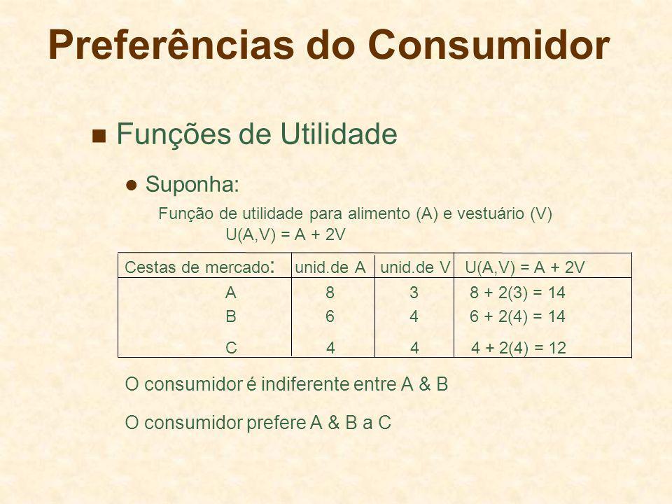 Preferências do Consumidor Funções de Utilidade Suponha: Função de utilidade para alimento (A) e vestuário (V) U(A,V) = A + 2V Cestas de mercado : uni