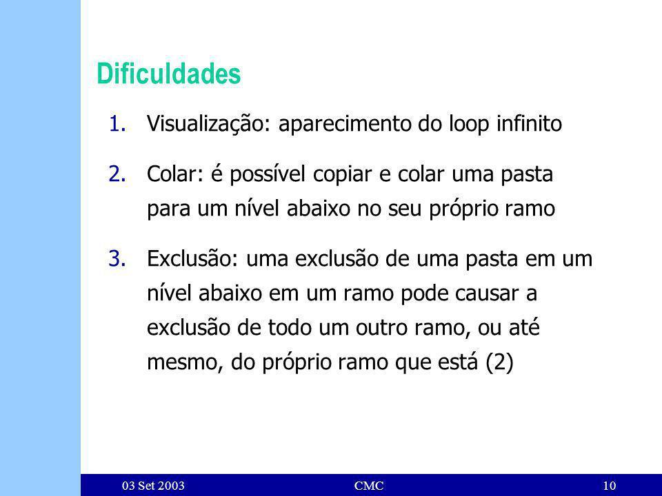 03 Set 2003CMC10 Dificuldades 1.Visualização: aparecimento do loop infinito 2.Colar: é possível copiar e colar uma pasta para um nível abaixo no seu próprio ramo 3.Exclusão: uma exclusão de uma pasta em um nível abaixo em um ramo pode causar a exclusão de todo um outro ramo, ou até mesmo, do próprio ramo que está (2)