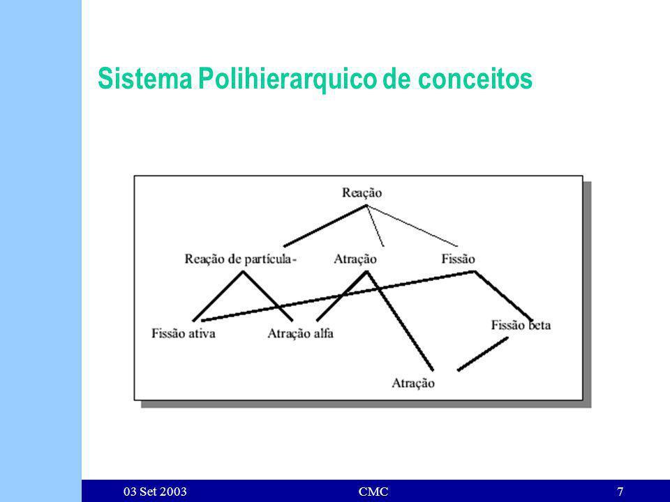 03 Set 2003CMC7 Sistema Polihierarquico de conceitos