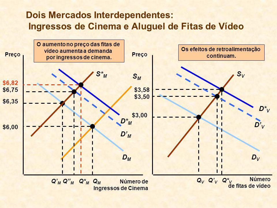 DVDV DMDM Dois Mercados Interdependentes: Ingressos de Cinema e Aluguel de Fitas de Vídeo Preço Número de fitas de vídeo Preço Número de Ingressos de Cinema SMSM SVSV $6,00 QMQM QVQV $3,00 Os efeitos de retroalimentação continuam.