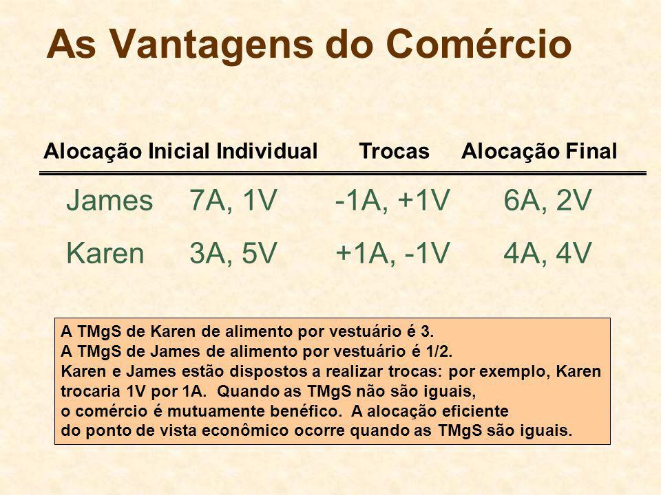 As Vantagens do Comércio James7A, 1V-1A, +1V6A, 2V Karen3A, 5V+1A, -1V4A, 4V Alocação Inicial Individual TrocasAlocação Final A TMgS de Karen de alimento por vestuário é 3.