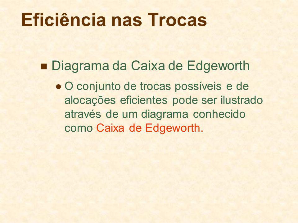Eficiência nas Trocas Diagrama da Caixa de Edgeworth O conjunto de trocas possíveis e de alocações eficientes pode ser ilustrado através de um diagrama conhecido como Caixa de Edgeworth.
