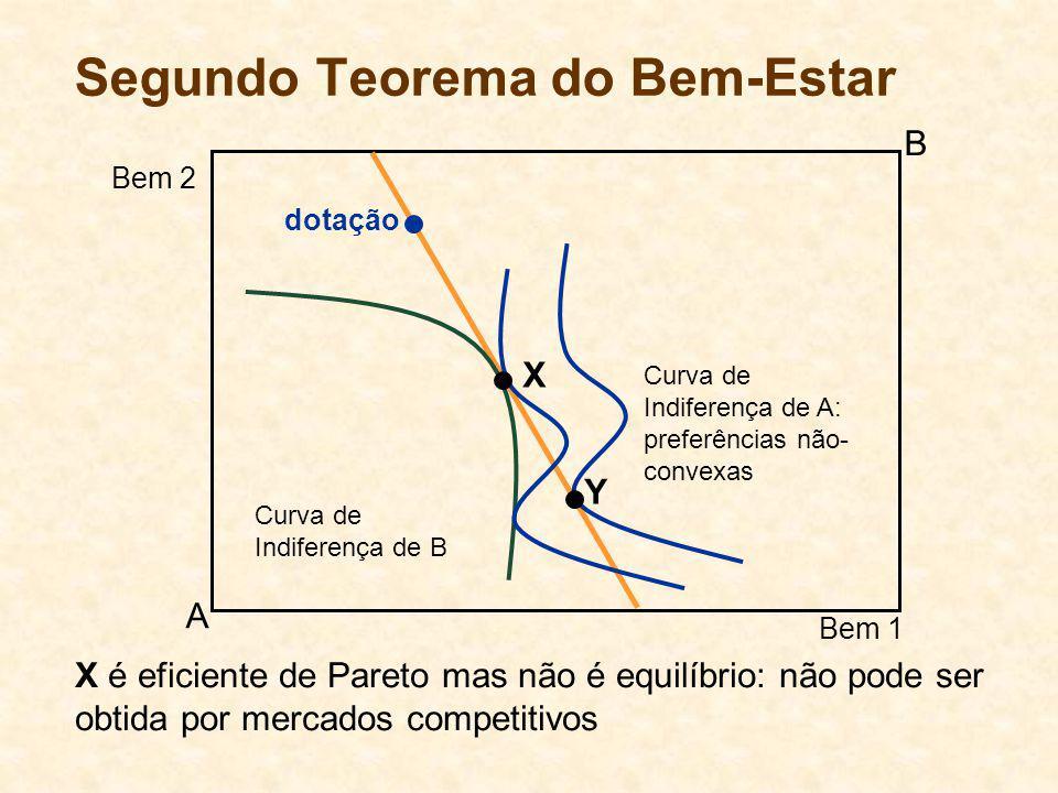 Segundo Teorema do Bem-Estar Curva de Indiferença de B Curva de Indiferença de A: preferências não- convexas A B Bem 1 Bem 2 dotação X Y X é eficiente de Pareto mas não é equilíbrio: não pode ser obtida por mercados competitivos