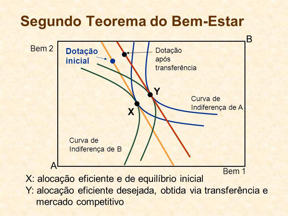 Segundo Teorema do Bem-Estar Curva de Indiferença de B Curva de Indiferença de A A B Bem 1 Bem 2 Dotação inicial X Dotação após transferência Y X: alocação eficiente e de equilíbrio inicial Y: alocação eficiente desejada, obtida via transferência e mercado competitivo