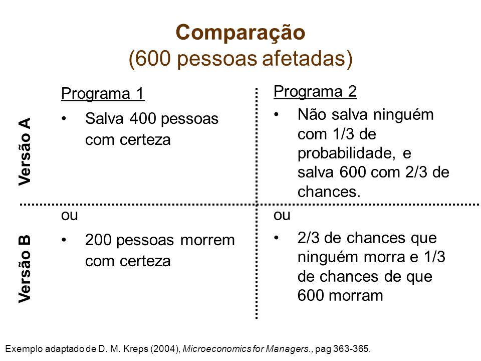 Comparação (600 pessoas afetadas) Programa 1 Salva 400 pessoas com certeza ou 200 pessoas morrem com certeza Programa 2 Não salva ninguém com 1/3 de probabilidade, e salva 600 com 2/3 de chances.