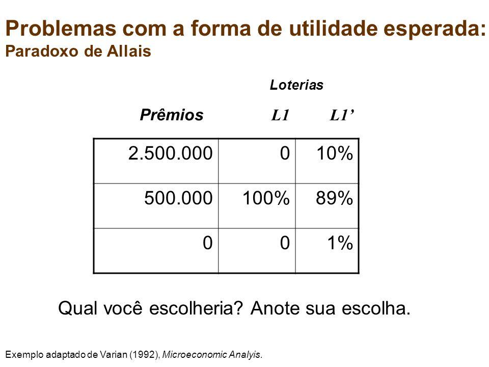 2.500.000010% 500.000100%89% 001% Prêmios L1 L1 Loterias Problemas com a forma de utilidade esperada: Paradoxo de Allais Qual você escolheria.