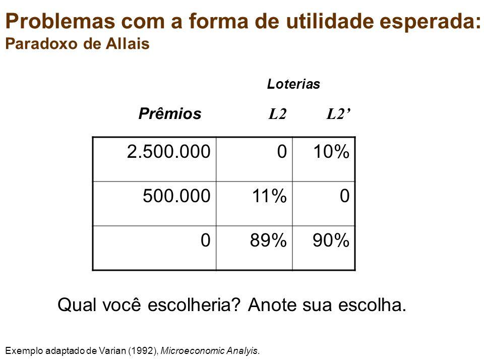 2.500.000010% 500.00011%0 089%90% Prêmios L2 L2 Loterias Problemas com a forma de utilidade esperada: Paradoxo de Allais Qual você escolheria.