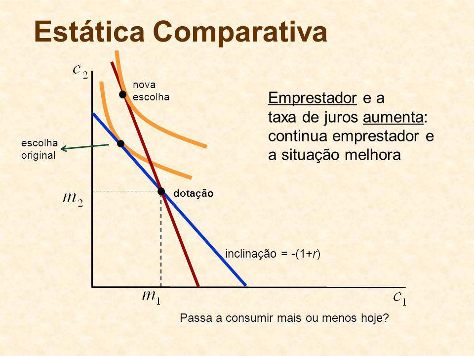 dotação Estática Comparativa nova escolha Emprestador e a taxa de juros aumenta: continua emprestador e a situação melhora inclinação = -(1+r) escolha