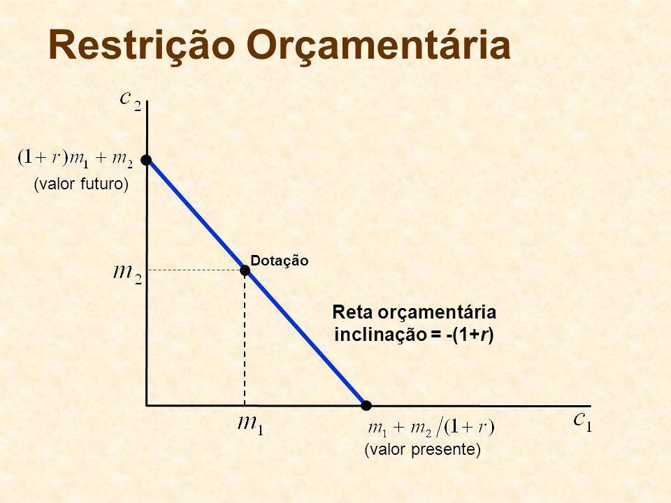 Dotação Restrição Orçamentária (valor presente) (valor futuro) Reta orçamentária inclinação = -(1+r)