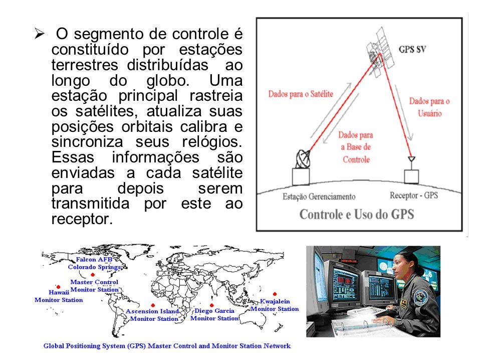 O segmento do usuário é o aparelho receptor, usado para receber e converter o sinal GPS em posição, velocidade e tempo.