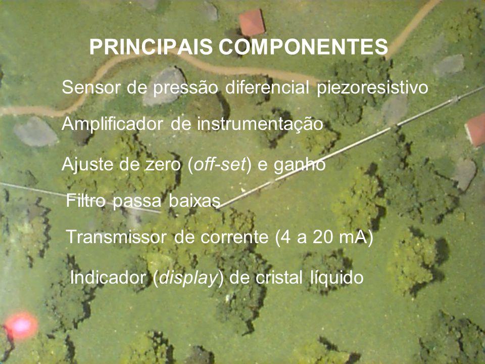PRINCIPAIS COMPONENTES Sensor de pressão diferencial piezoresistivo Amplificador de instrumentação Ajuste de zero (off-set) e ganho Filtro passa baixas Transmissor de corrente (4 a 20 mA) Indicador (display) de cristal líquido