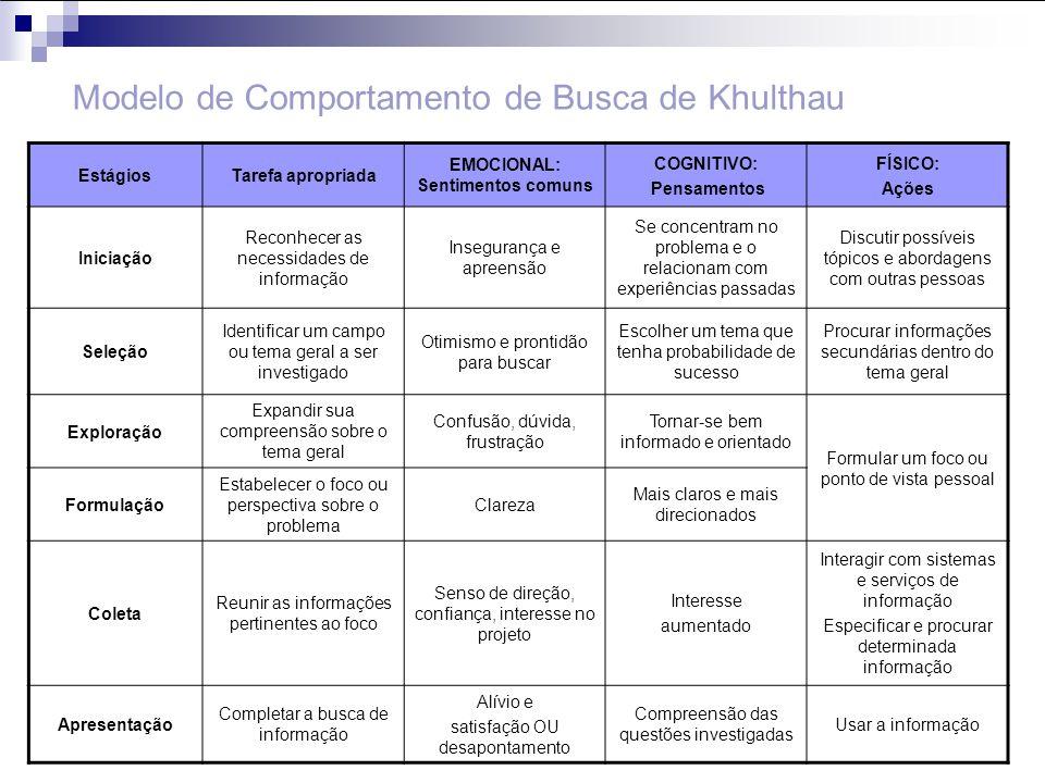 Modelo de Comportamento de Busca de Khulthau EstágiosTarefa apropriada EMOCIONAL: Sentimentos comuns COGNITIVO: Pensamentos FÍSICO: Ações Iniciação Re