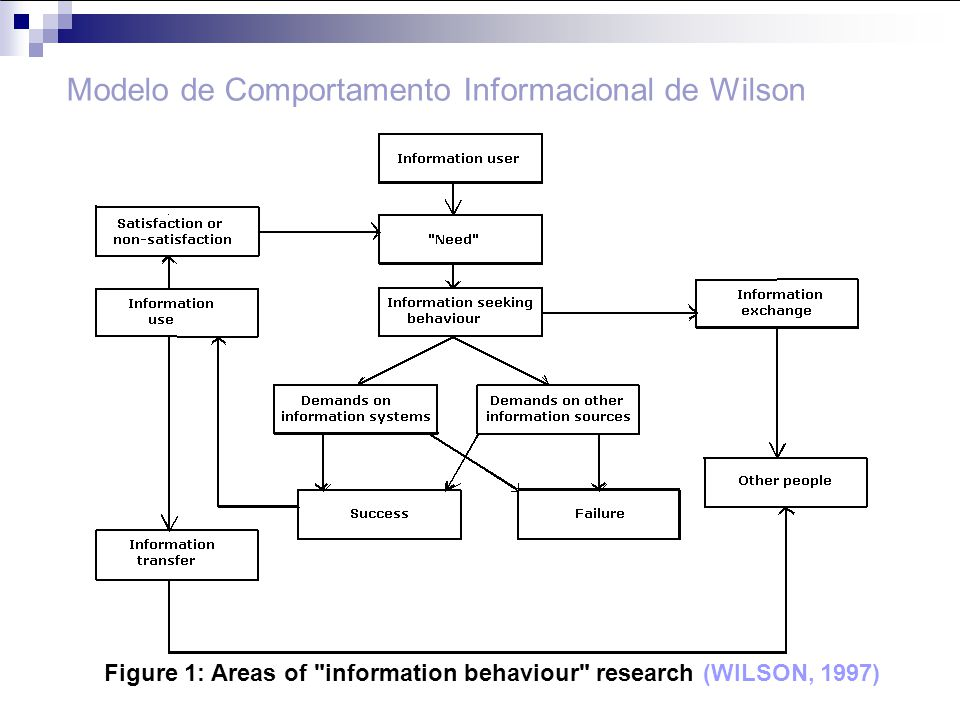 Modelo de Comportamento Informacional de Wilson Figure 1: Areas of