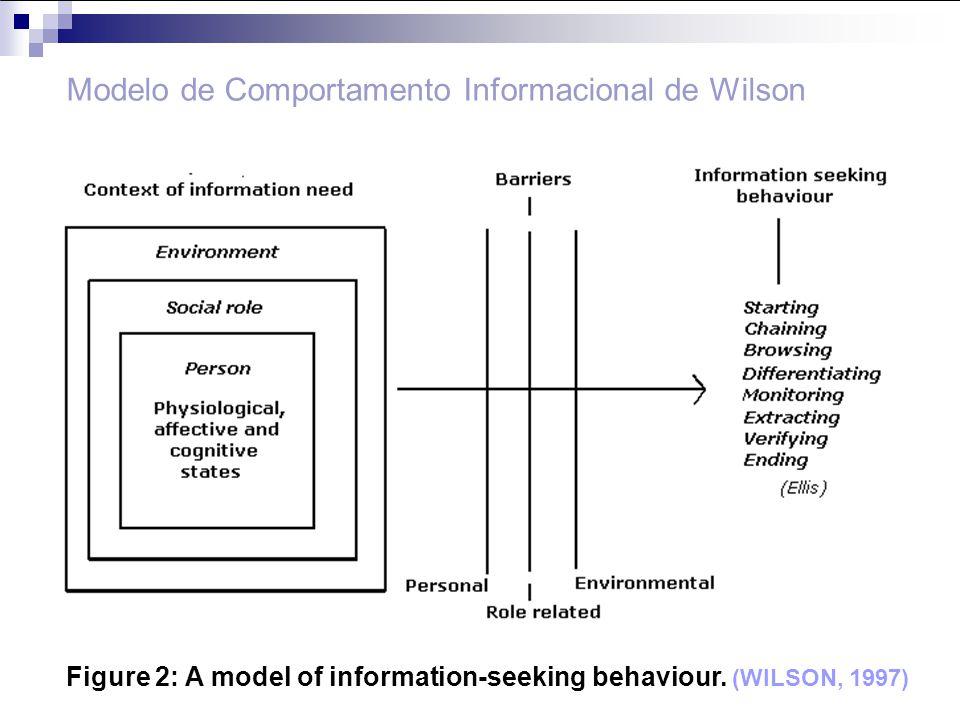 Modelo de Comportamento Informacional de Wilson Figure 2: A model of information-seeking behaviour. (WILSON, 1997)