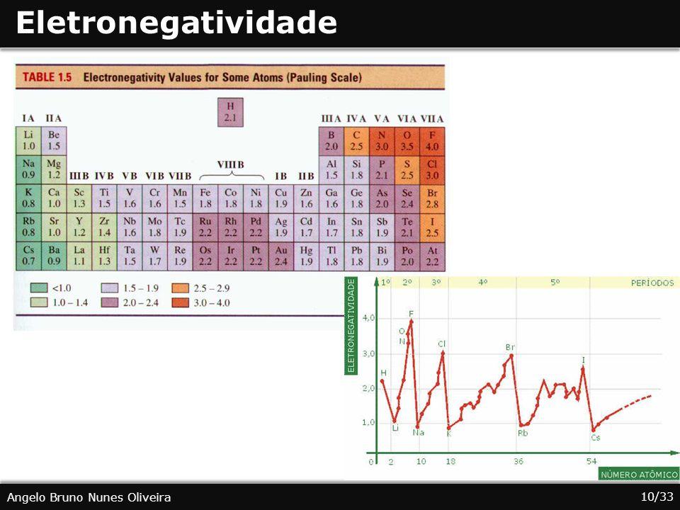 10/33 Angelo Bruno Nunes Oliveira Eletronegatividade