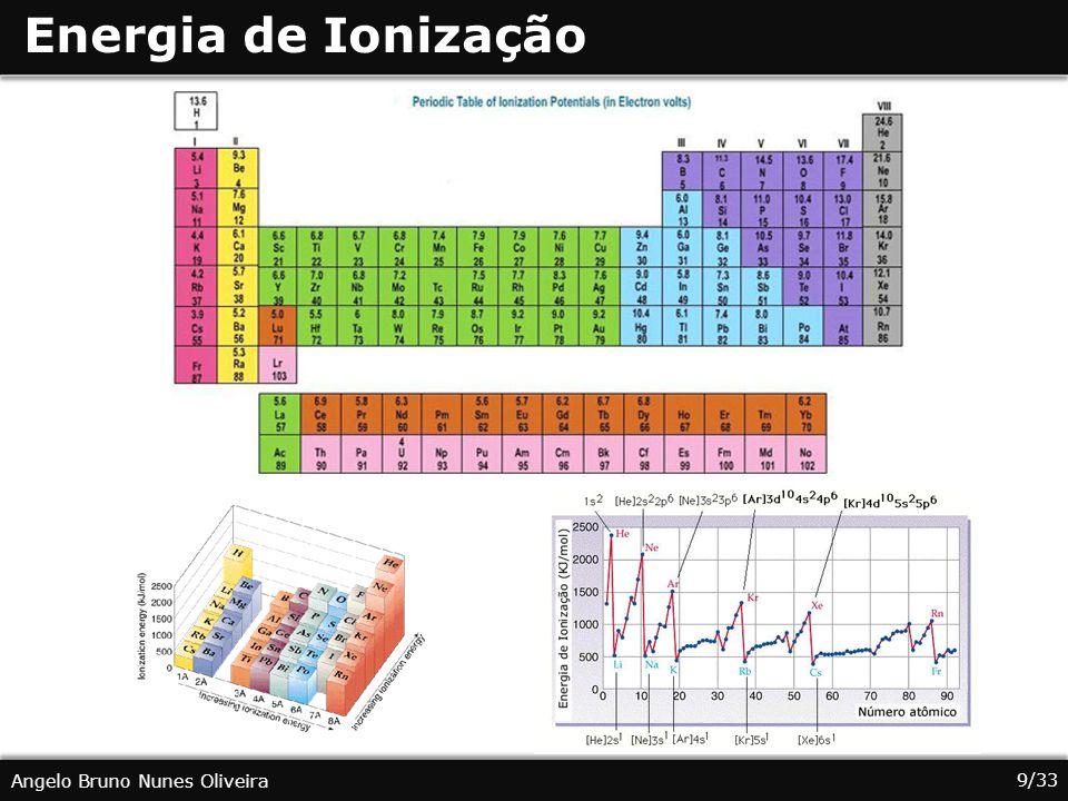 9/33 Angelo Bruno Nunes Oliveira Energia de Ionização