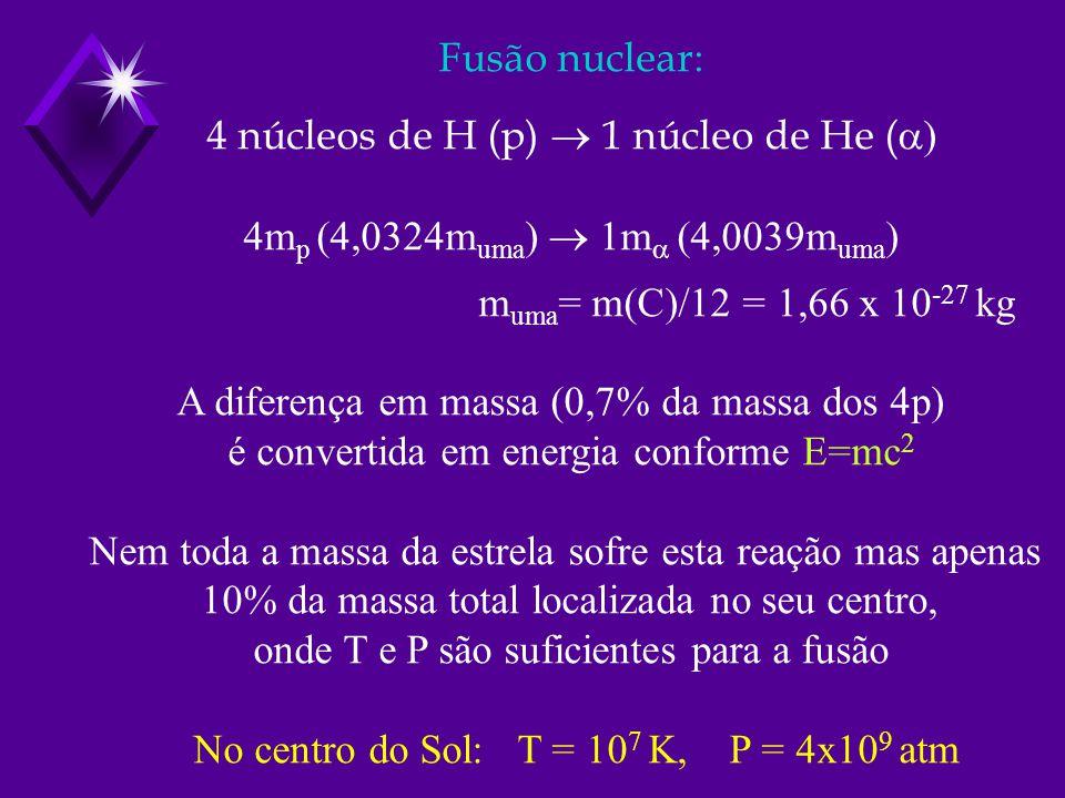 Fusão nuclear: 4 núcleos de H (p) 1 núcleo de He ( ) 4m p (4,0324m uma ) 1m m uma m uma = m(C)/12 = 1,66 x 10 -27 kg A diferença em massa (0,7% da mas