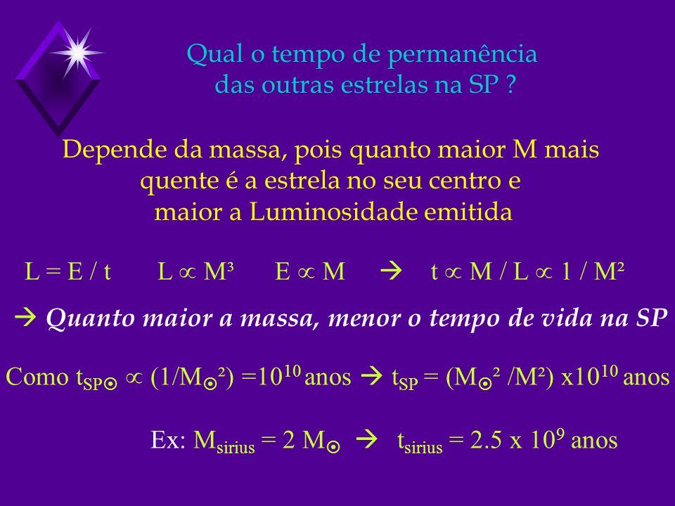 Qual o tempo de permanência das outras estrelas na SP ? Depende da massa, pois quanto maior M mais quente é a estrela no seu centro e maior a Luminosi