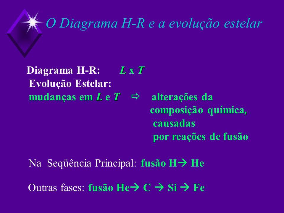 LT Diagrama H-R: L x T Evolução Estelar: LT mudanças em L e T alterações da, composição química, causadas por reações de fusão Na Seqüência Principal: